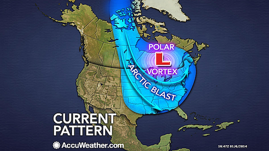 PolarVortex